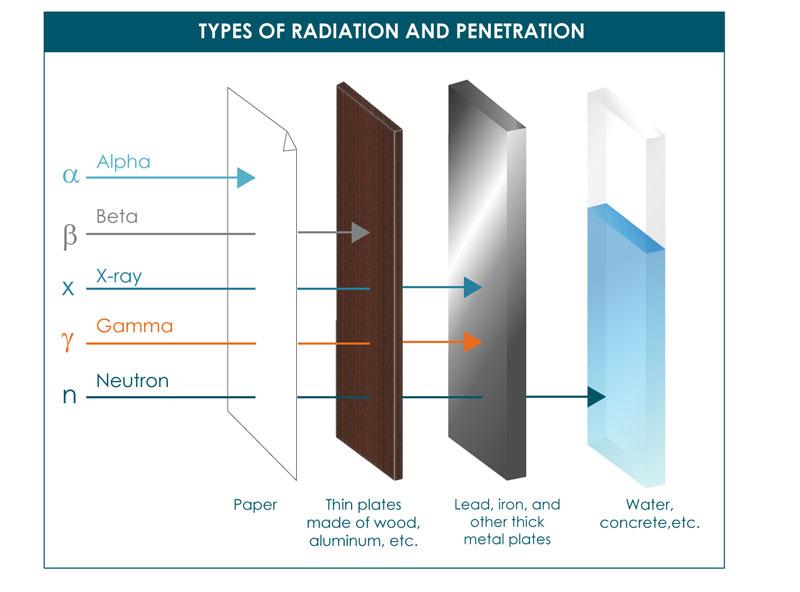 Popocatepetl live - Página 3 Radiation-penetration