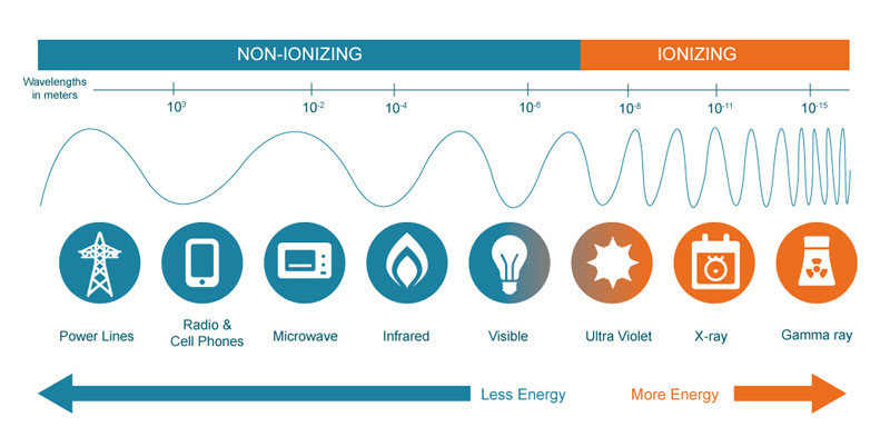 The scale of electromagnetic radiation, broken down into categories of ionizing and non-ionizing radiation